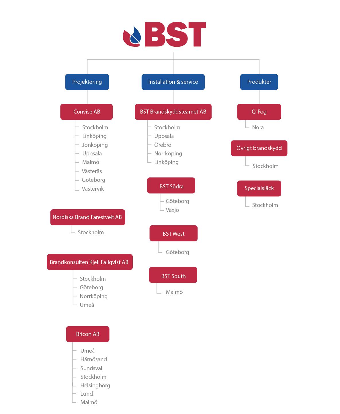 Organisationskarta BST
